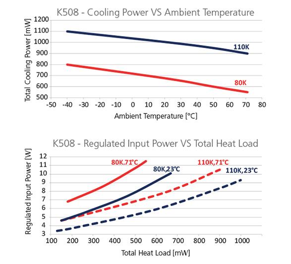 Graph-K508