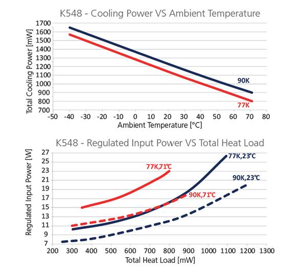 Graph-K548